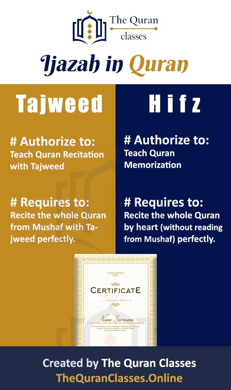 Ijazah in Quran Tajweed VS Ijazah in Quran Memorization(Comparison Infographics) - The Quran Classes