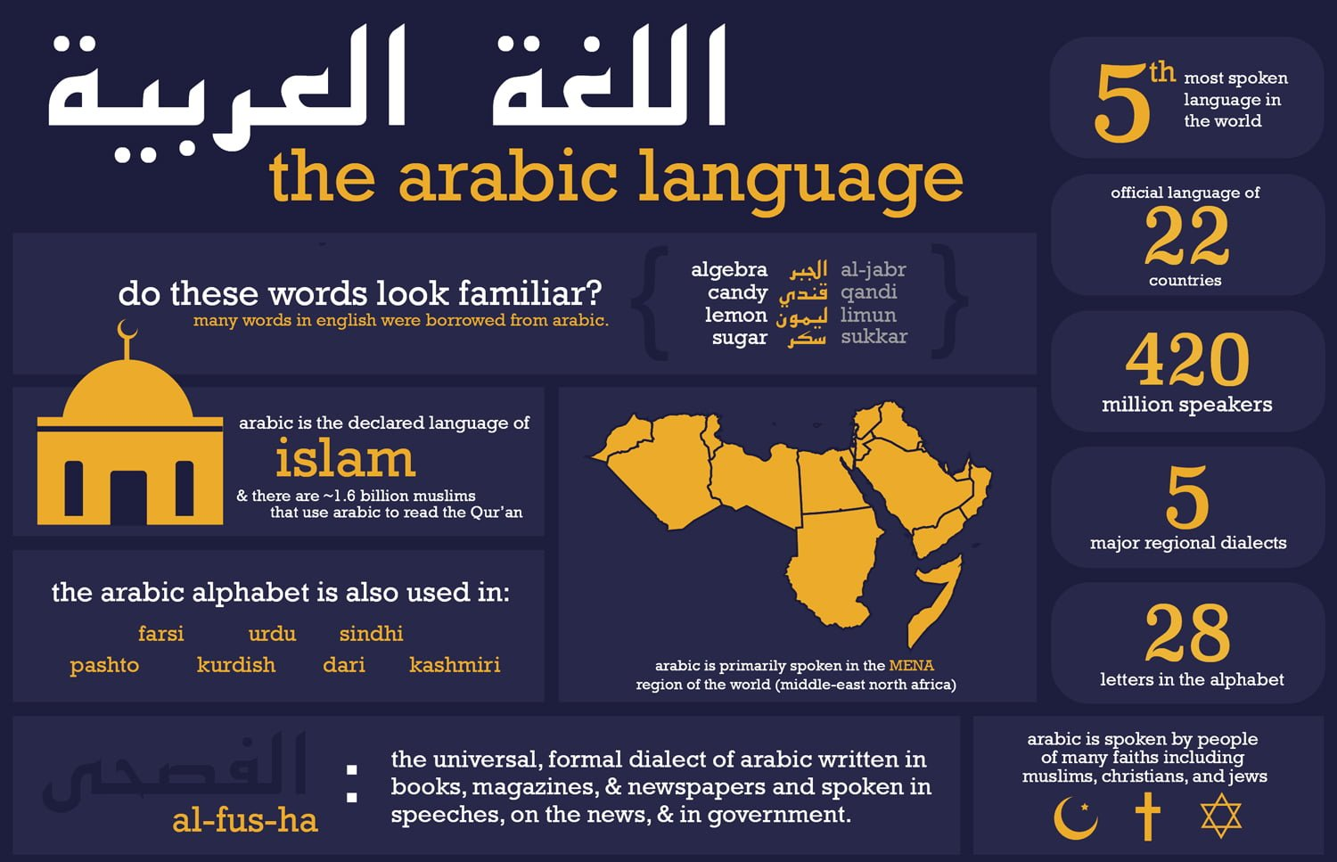 Importance of Arabic Language (infographic) - The Quran Classes